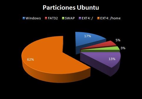 Gráfico que muestra cinco particiones del disco para instalar Ubuntu con Windows
