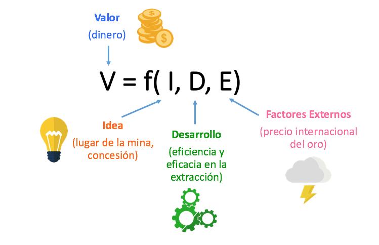 Forumla VIDE: Valor = f(Idea, Desarrollo, Factores Externos)