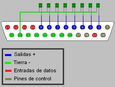 Gráfico de salida de Datos por Puerto Paralelo en JAVA