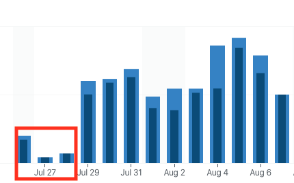 Gráfico de barras donde se observa cambio de visitas después de borrar contenido del blog