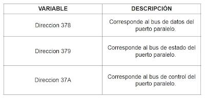 Tabla de variables para salida de datos por puerto paralelo