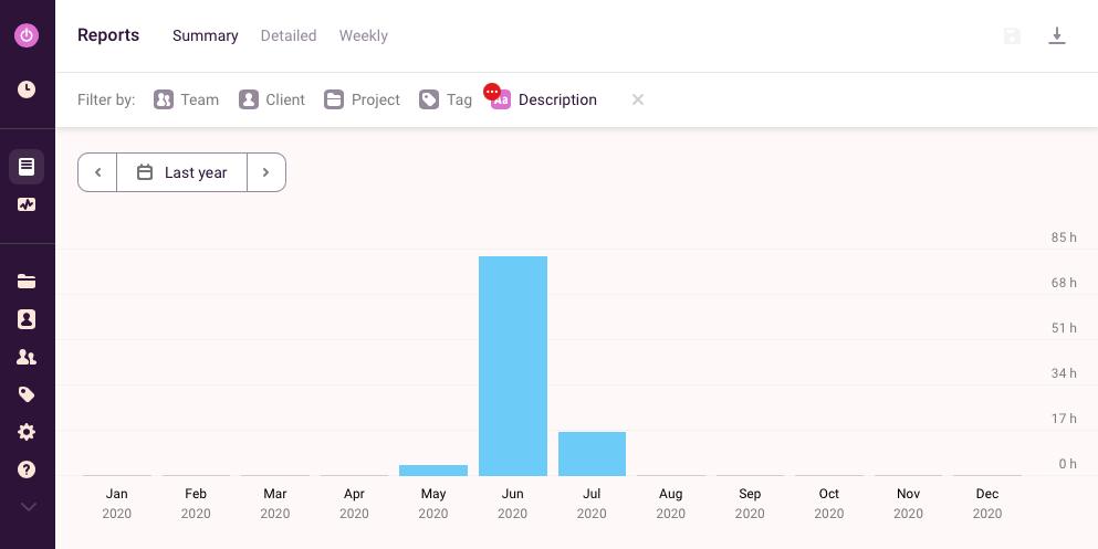 Captura de pantalla de reporte de Toggl Tracker donde se observan horas registradas por año
