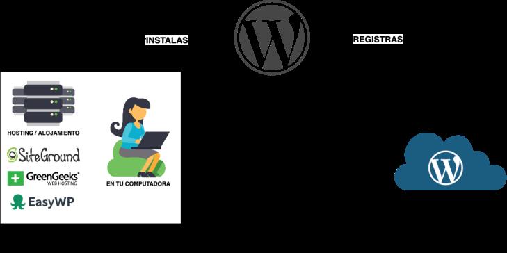 Diagrama que posiciona a WordPress (el software libre) en la mitad. A la izquierda muetra que WordPress.ORG es cuando instalas el software. Y a la derecha muestra que WordPress.COM es cuando te registras para usar el software.