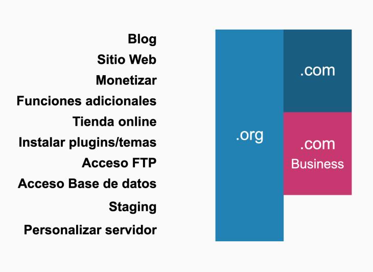 Gráfica que indica que WordPress.org cubre todas las posibles funcionalidades. Mientras que WordPress.com cubre todas las funcionalidades, excepto de staging y de personalización de servidor.